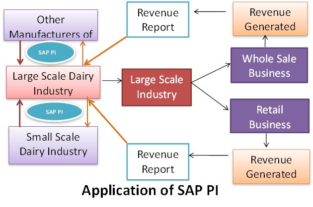 Sap Pi Process Integration Tutorial