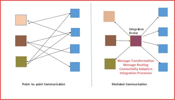 SAP PI (Process Integration) Tutorial