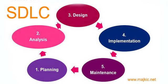5 System Development Life Cycle Phases With Steps In Details